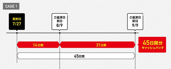 静岡銀行カードローンの利息キャッシュバック期間