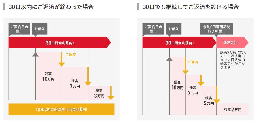 アコムの30日間金利0円サービス