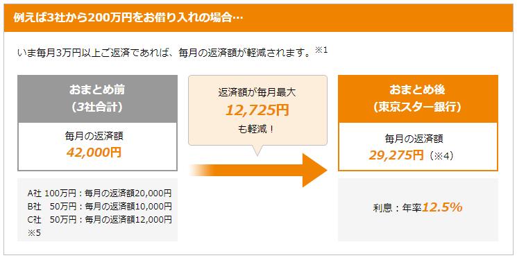 東京スター銀行のおまとめローン
