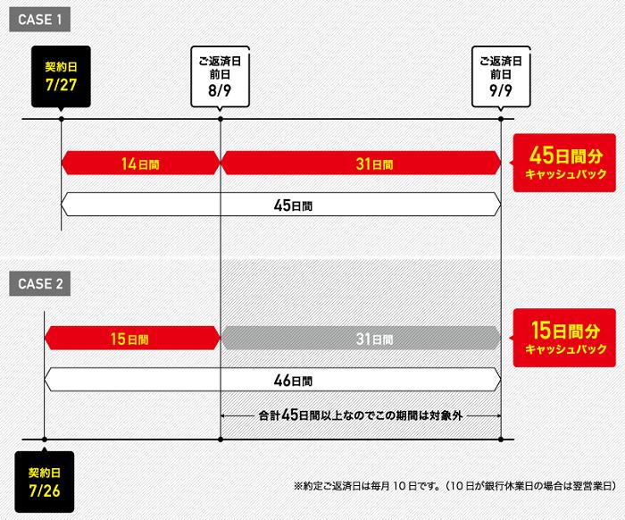静岡銀行カードローンの契約日による利息キャッシュバック期間の違い