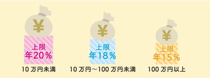 お借入れの上限金利(日本貸金業協会)