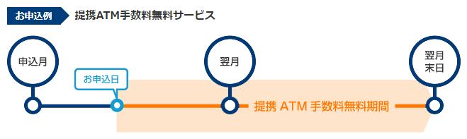 プロミスの提携ATM手数料無料サービス