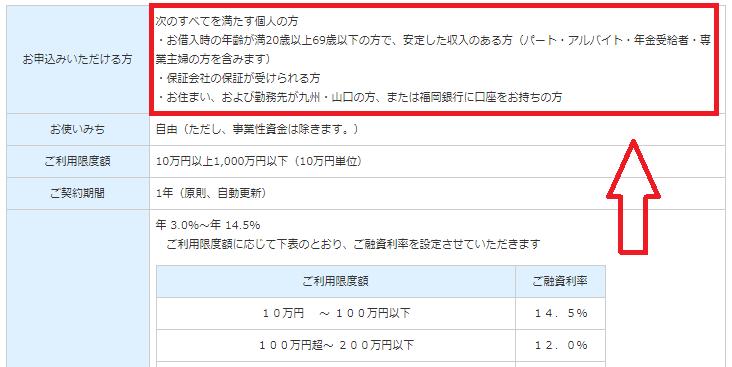 福岡銀行カードローンの申し込み条件