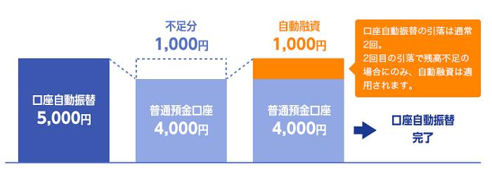 ジャパンネット銀行カードローンの自動融資