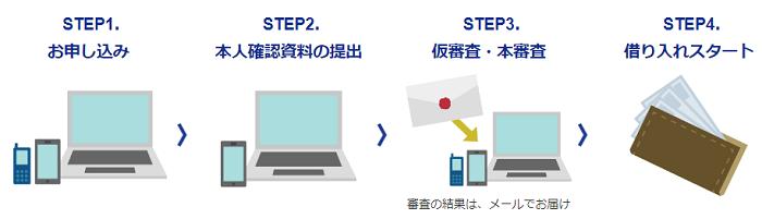 ジャパンネット銀行カードローンの申し込みの流れ