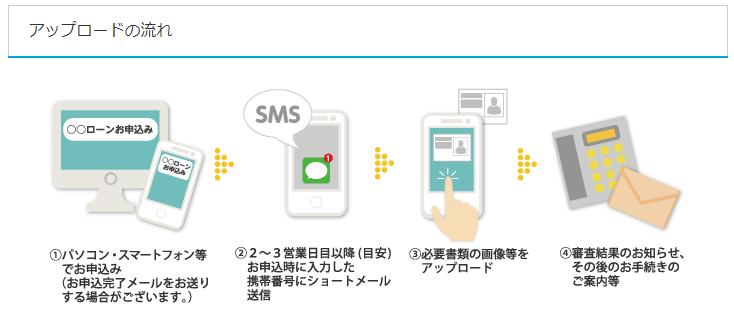 福岡銀行カードローンへの必要書類の提出
