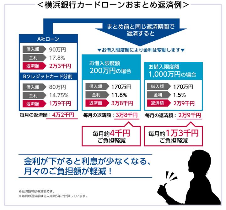 横浜銀行カードローンのおまとめローン