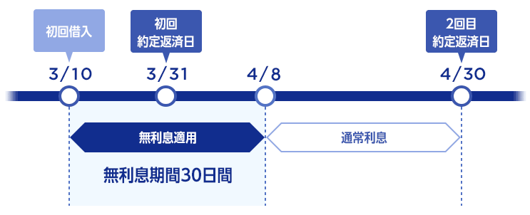ジャパンネット銀行カードローンの無利息期間