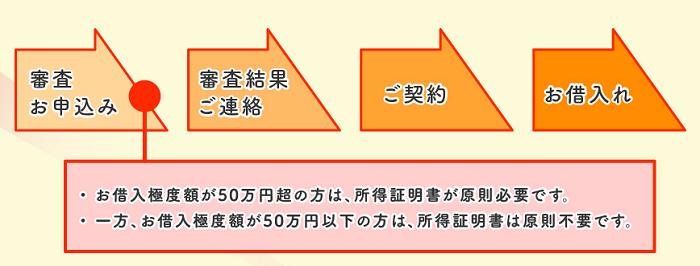 千葉銀行カードローンの借り入れの流れ