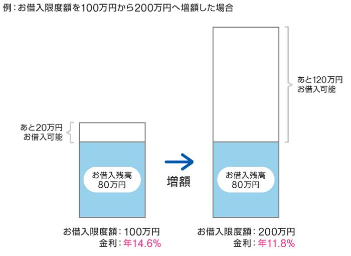 横浜銀行カードローンのお借入限度額増額
