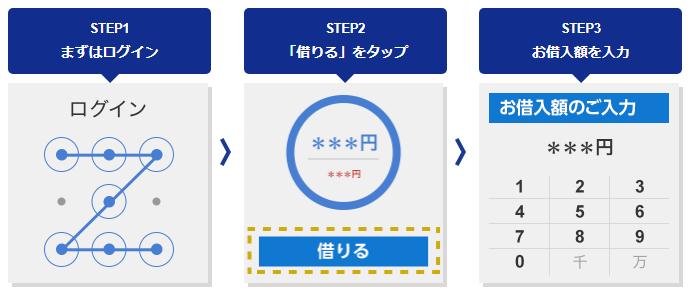 ジャパンネット銀行カードローンのアプリによる借り入れ