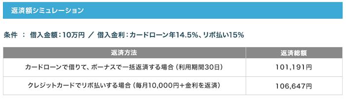 福岡銀行カードローンの返済額シミュレーション