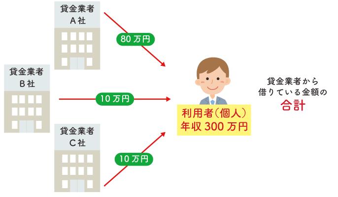 お借入れは年収の3分の1までです(日本貸金業協会)