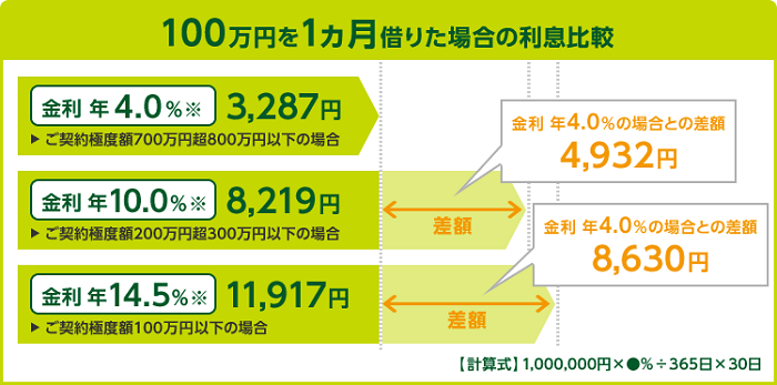 三井住友銀行カードローンの利息額