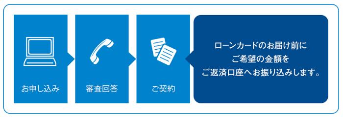 横浜銀行カードローンの融資