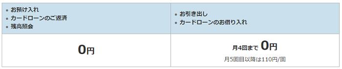 ソニー銀行カードローンのATM情報