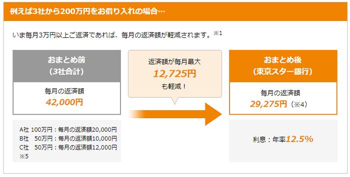 東京スター銀行おまとめローンの利用例