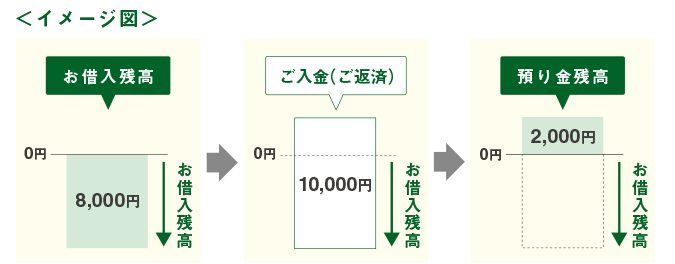 イオン銀行カードローンの預り金口座