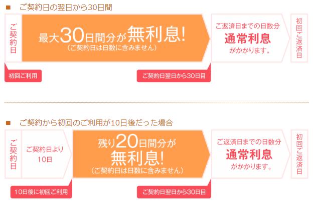 アイフルの30日間利息0円サービス