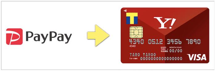 PayPay+ヤフーカード