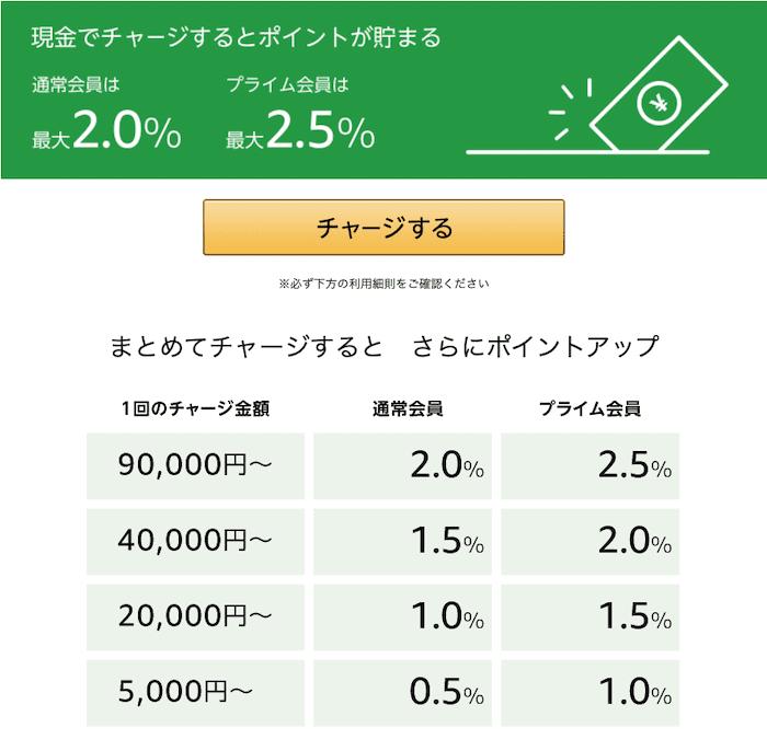 Amazonギフト券現金チャージでのポイント