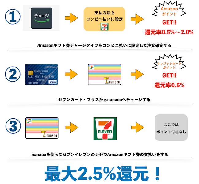 Amazonギフト券チャージタイプの購入で、ポイント還元2.5%になる裏技