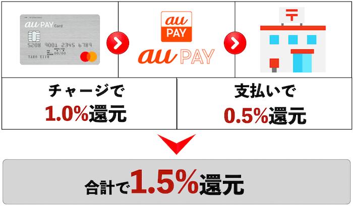 au PAY+au PAYカード