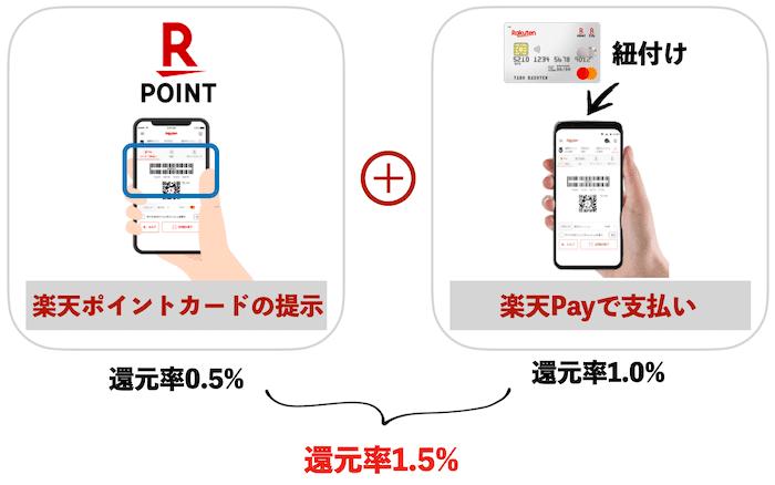 楽天ポイントカードの提示+楽天Pay