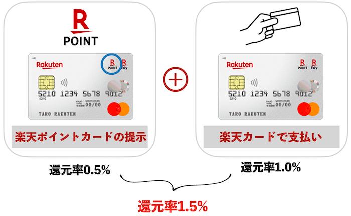 楽天ポイントカードの提示+楽天カード