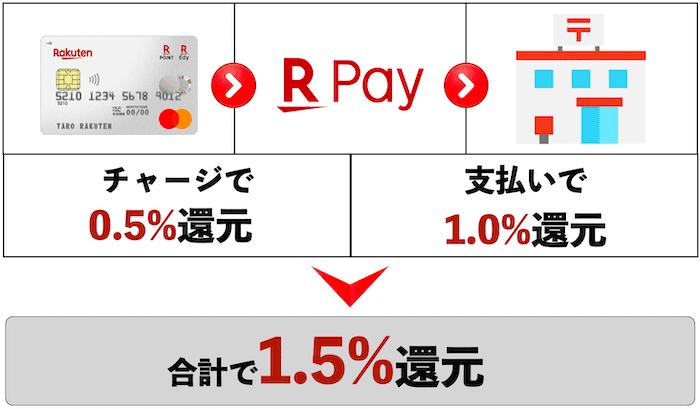 楽天Pay+楽天カード